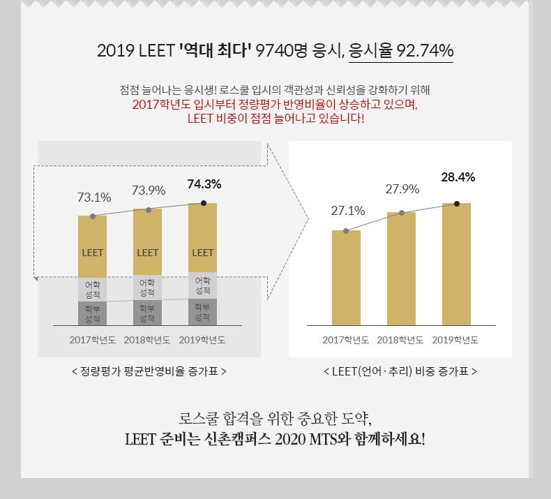 2019 LEET '역대 최다' 9740명 응시, 응시율 92.74%